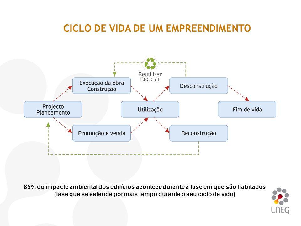 CICLO DE VIDA DE UM EMPREENDIMENTO