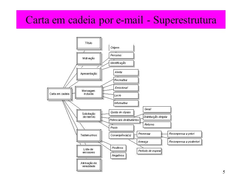 Carta em cadeia por e-mail - Superestrutura