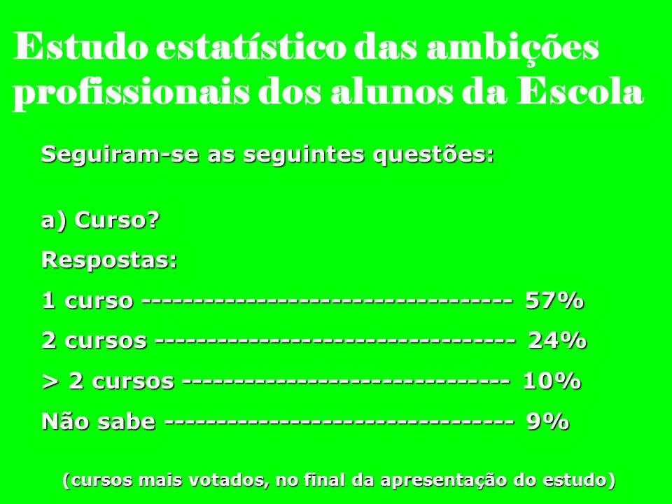 (cursos mais votados, no final da apresentação do estudo)
