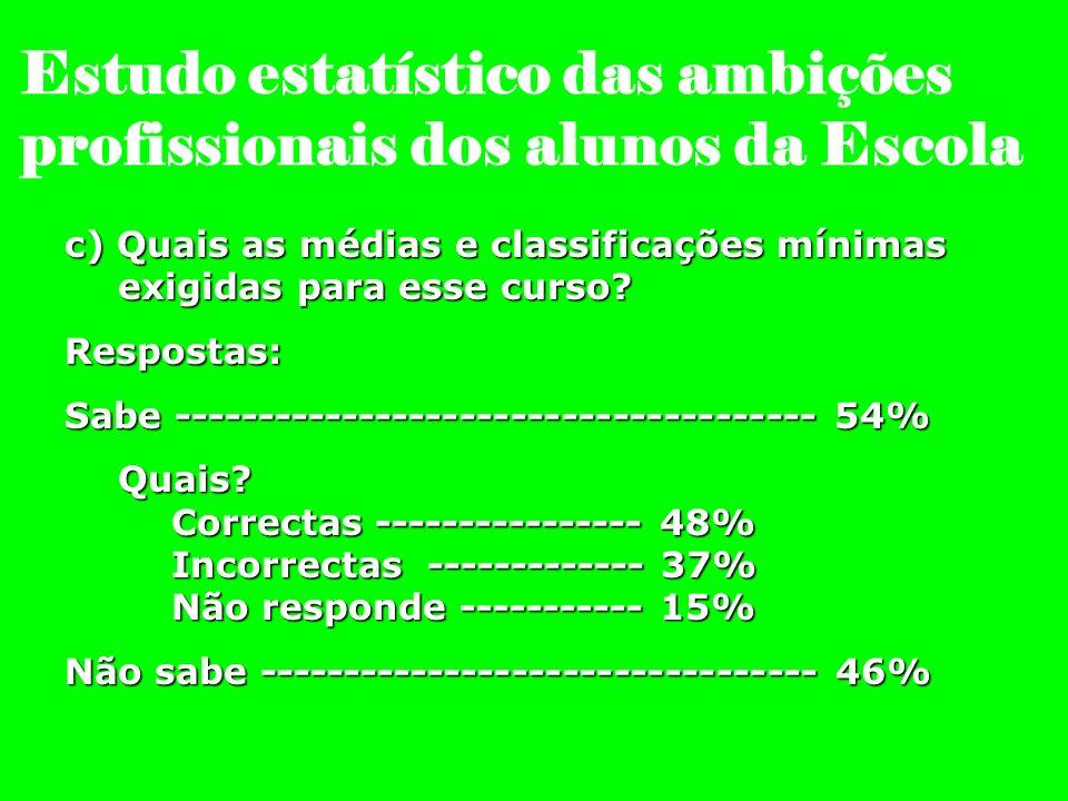 Estudo estatístico das ambições profissionais dos alunos da Escola