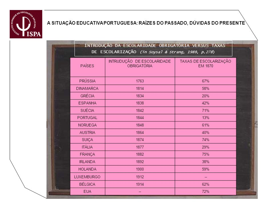 A SITUAÇÃO EDUCATIVA PORTUGUESA: RAÍZES DO PASSADO, DÚVIDAS DO PRESENTE