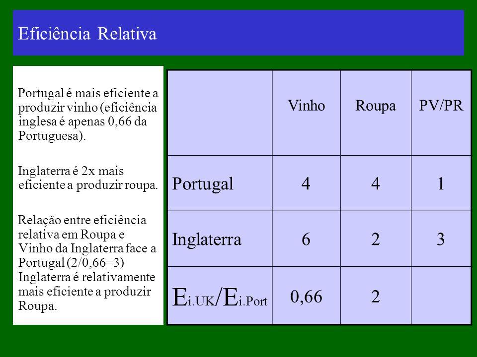 Ei.UK/Ei.Port Eficiência Relativa Portugal 4 1 Inglaterra 6 2 3 0,66