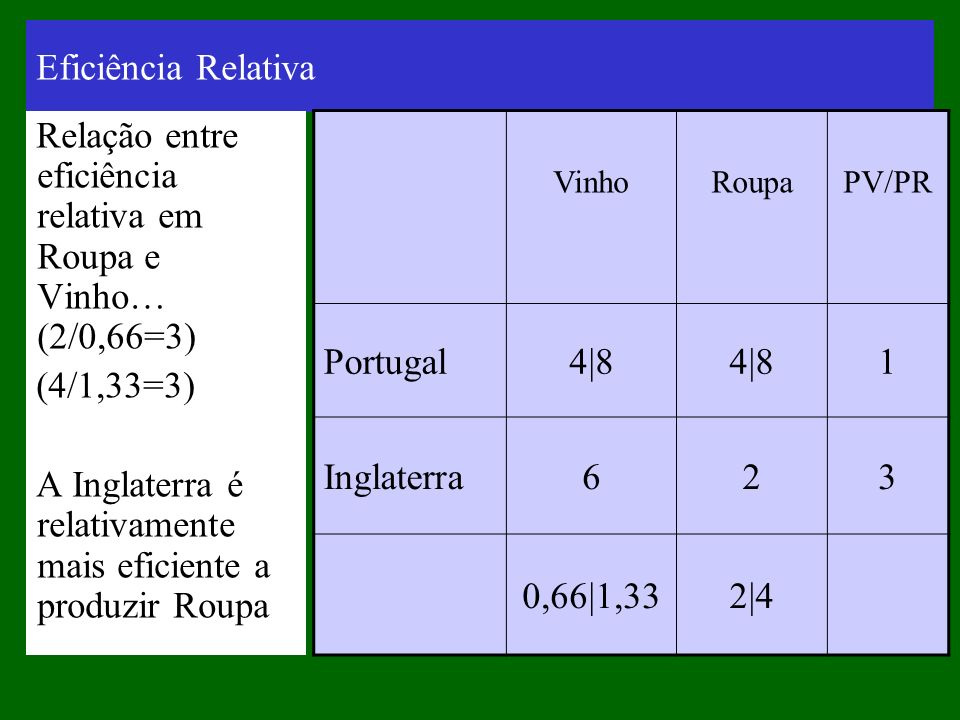 Relação entre eficiência relativa em Roupa e Vinho… (2/0,66=3)