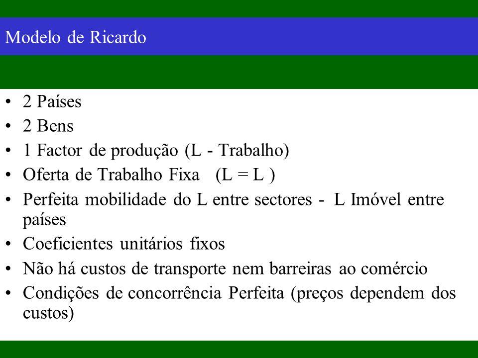 Modelo de Ricardo 2 Países. 2 Bens. 1 Factor de produção (L - Trabalho) Oferta de Trabalho Fixa (L = L )