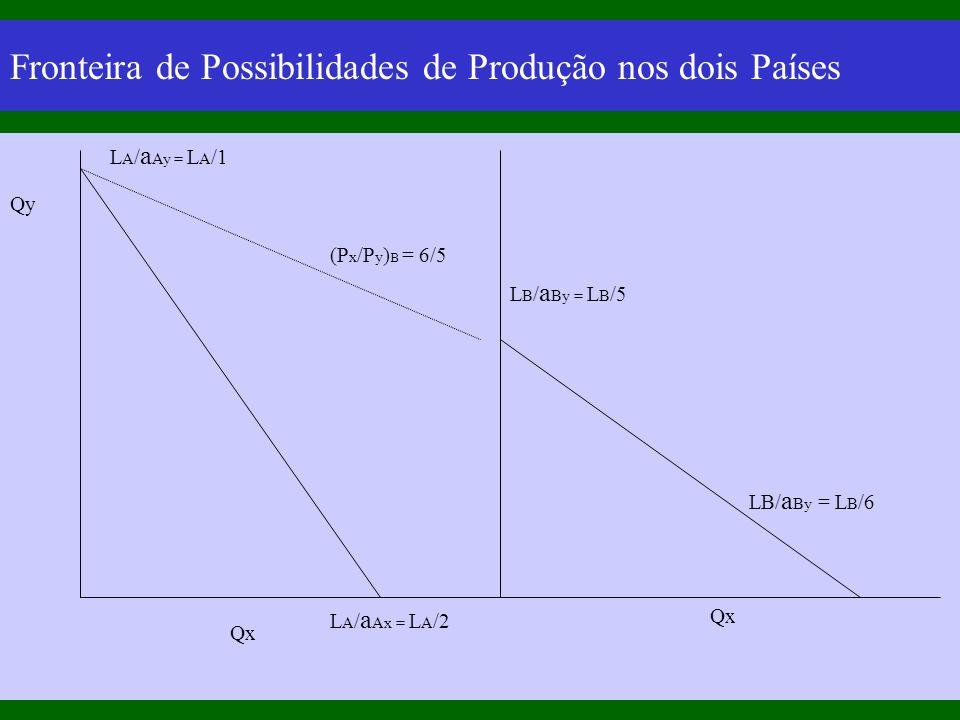 Fronteira de Possibilidades de Produção nos dois Países