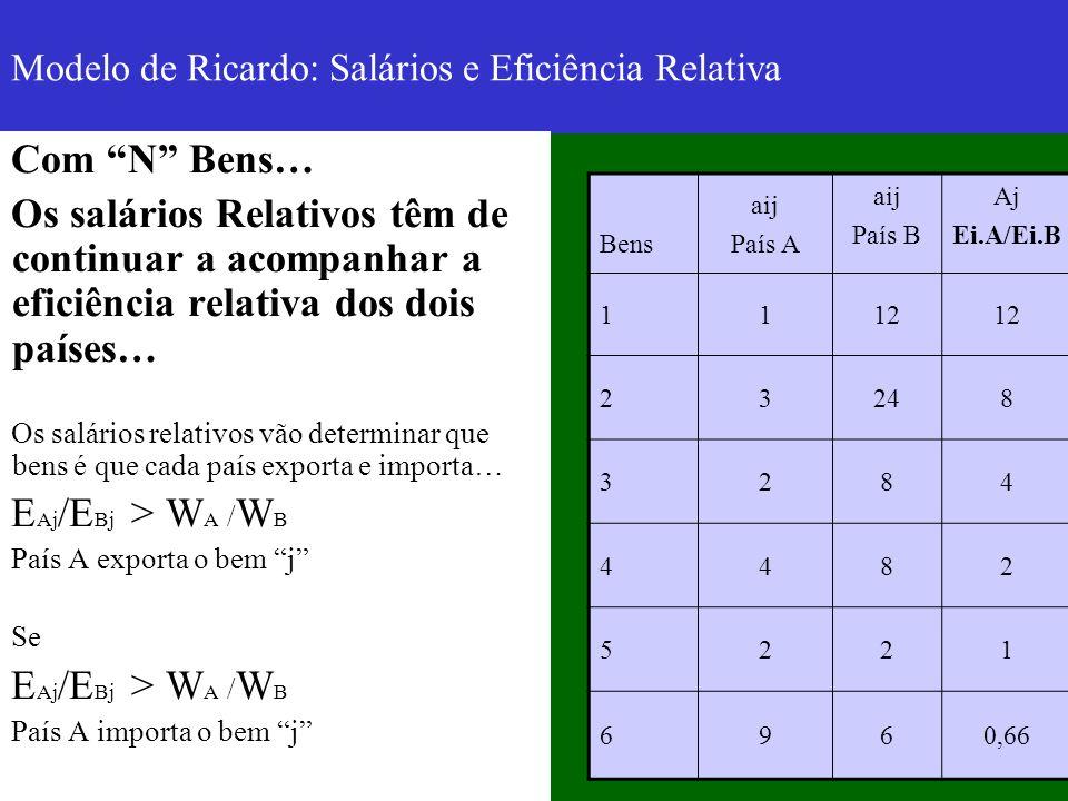Modelo de Ricardo: Salários e Eficiência Relativa