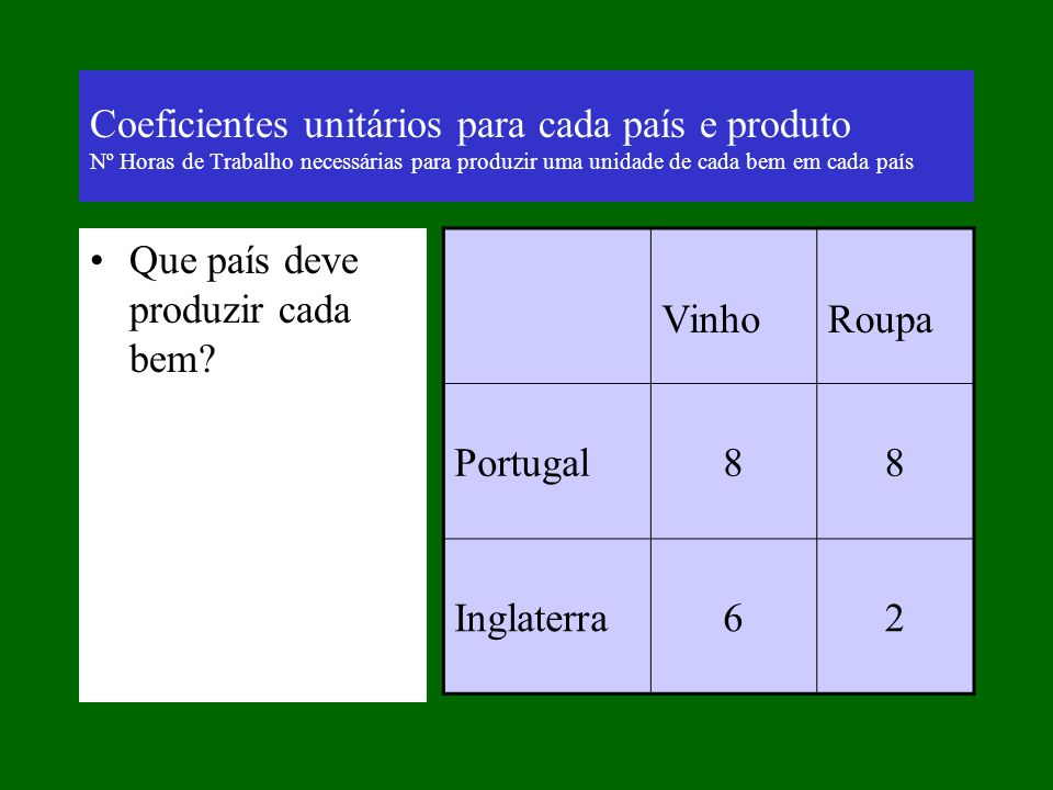 Coeficientes unitários para cada país e produto Nº Horas de Trabalho necessárias para produzir uma unidade de cada bem em cada país