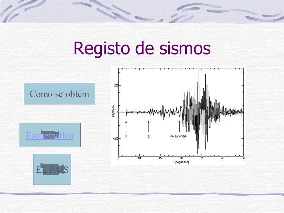 Registo de sismos Como se obtém Esquemático EL PAÍS
