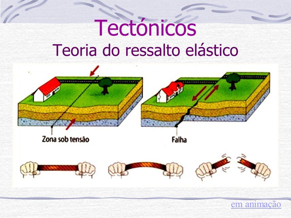 Tectónicos Teoria do ressalto elástico