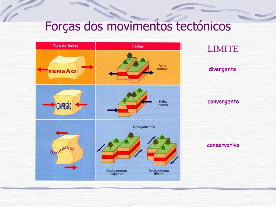 Forças dos movimentos tectónicos