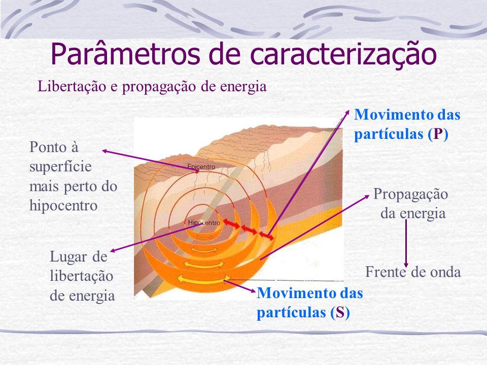 Parâmetros de caracterização