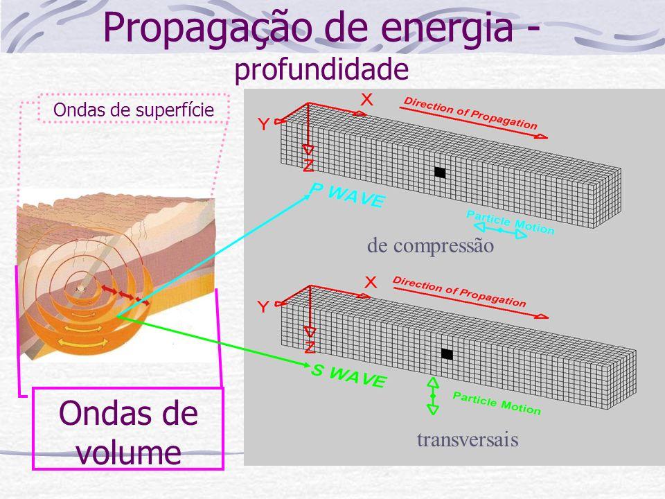 Propagação de energia - profundidade