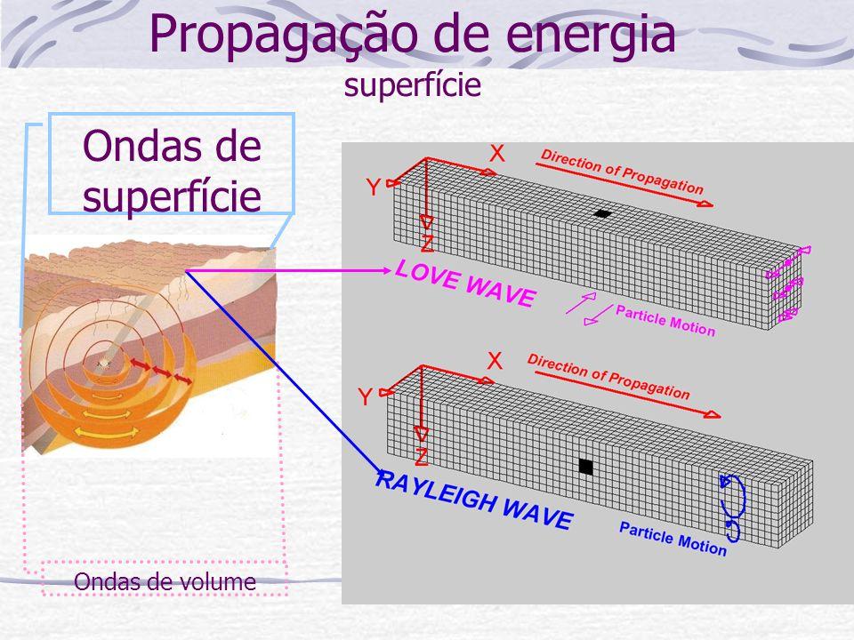 Propagação de energia superfície
