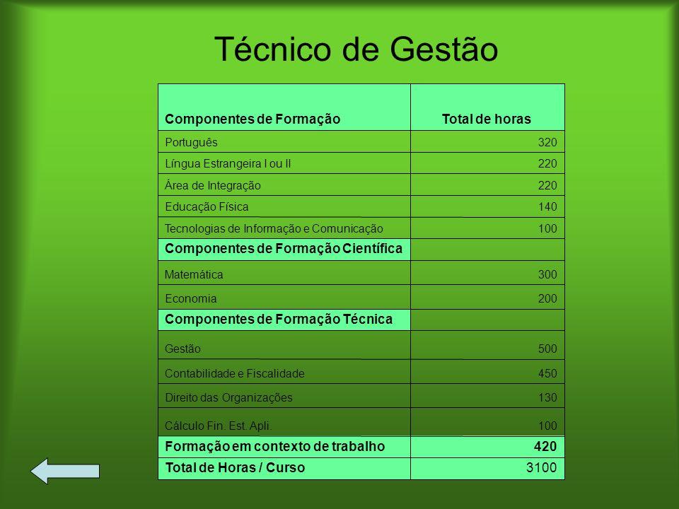 Técnico de Gestão 3100 Total de Horas / Curso 420