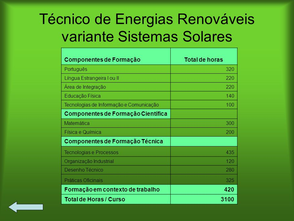 Técnico de Energias Renováveis variante Sistemas Solares