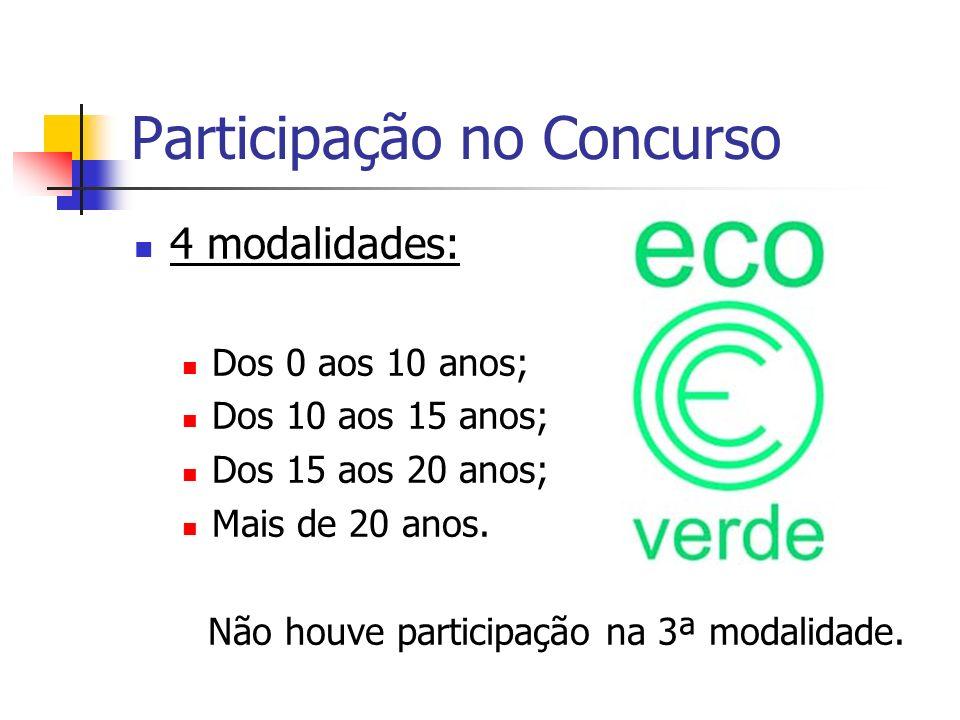 Participação no Concurso