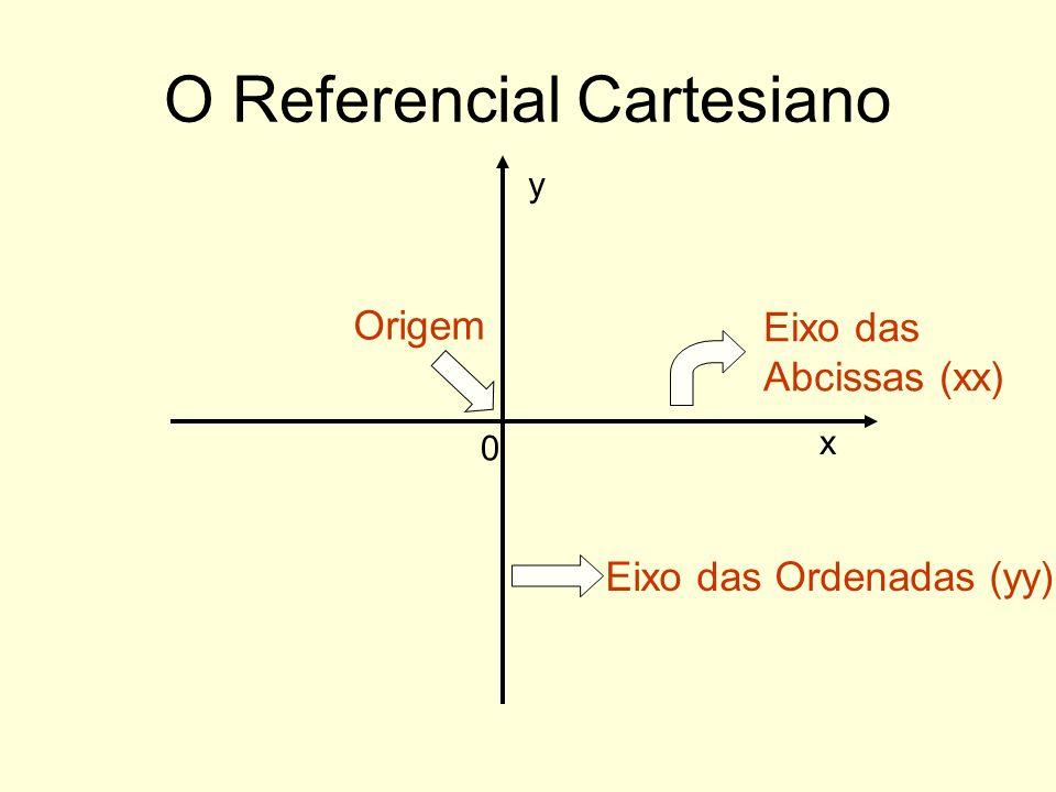 O Referencial Cartesiano
