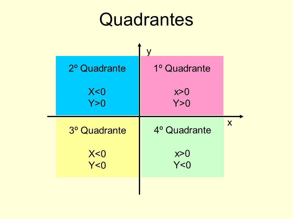 Quadrantes x y 2º Quadrante X<0 Y>0 1º Quadrante x>0 Y>0