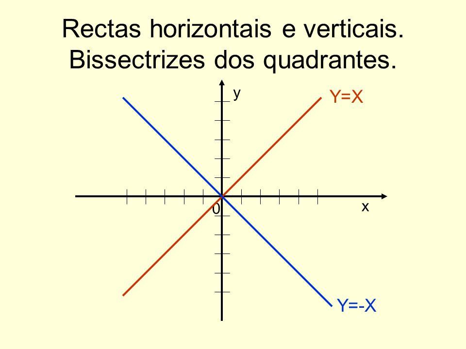Rectas horizontais e verticais. Bissectrizes dos quadrantes.