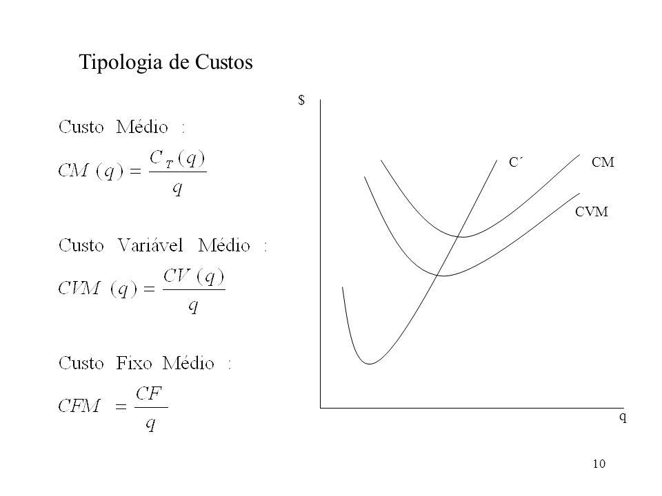 Tipologia de Custos $ C´ CM CVM q