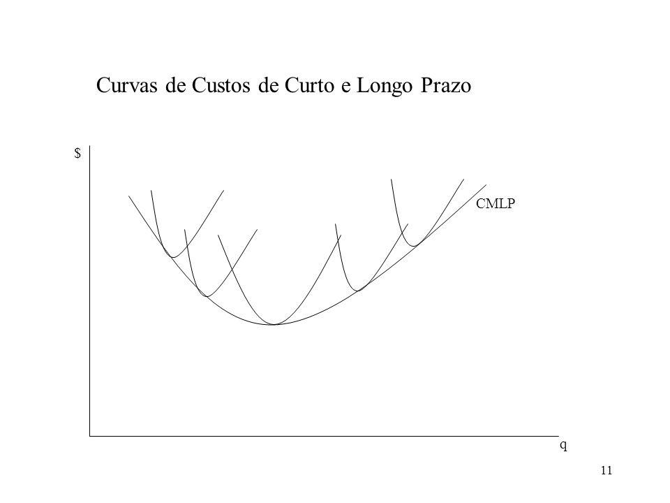 Curvas de Custos de Curto e Longo Prazo