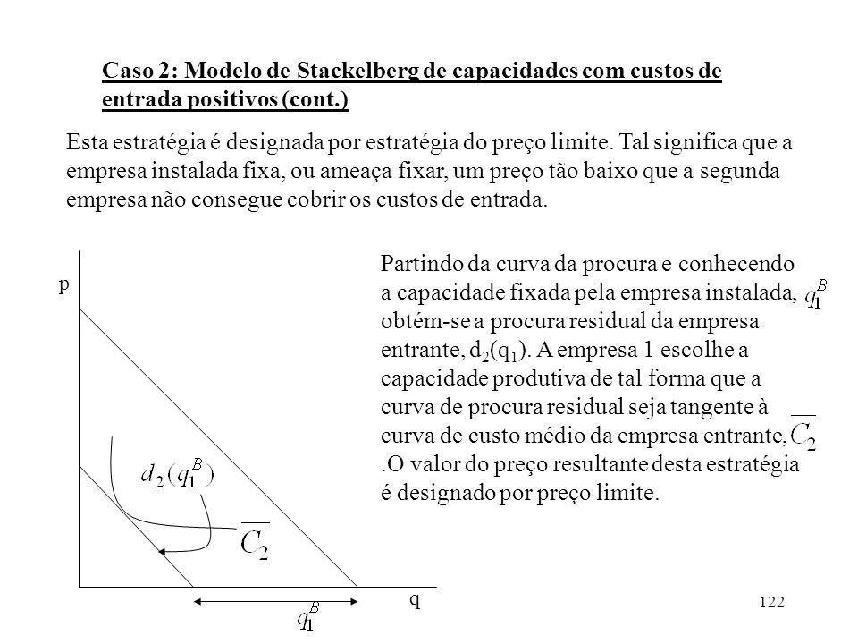 Caso 2: Modelo de Stackelberg de capacidades com custos de entrada positivos (cont.)