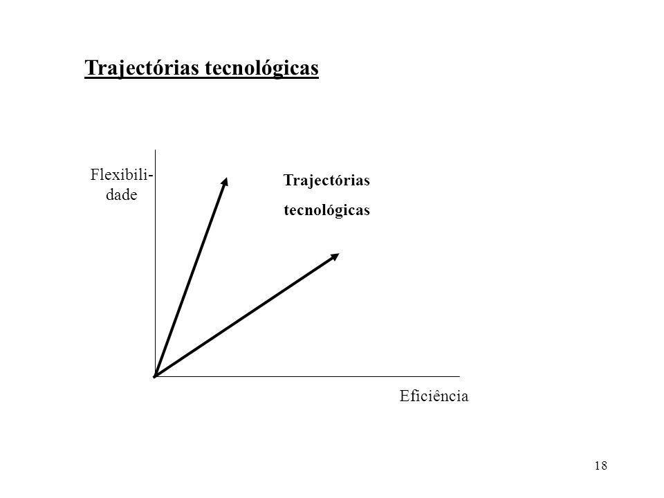 Trajectórias tecnológicas