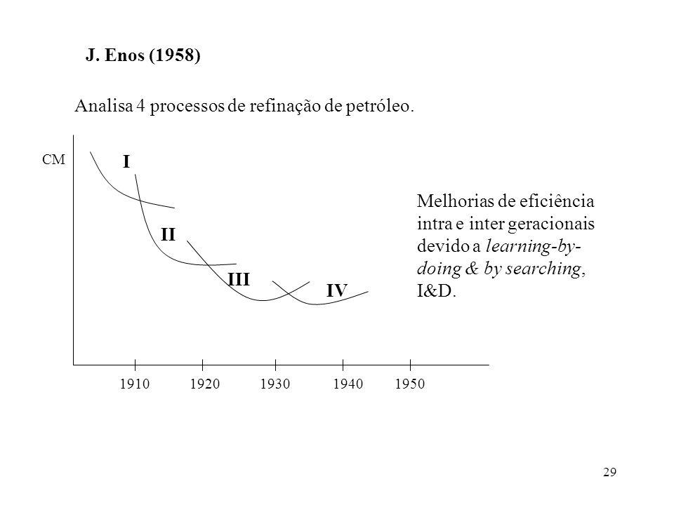Analisa 4 processos de refinação de petróleo.