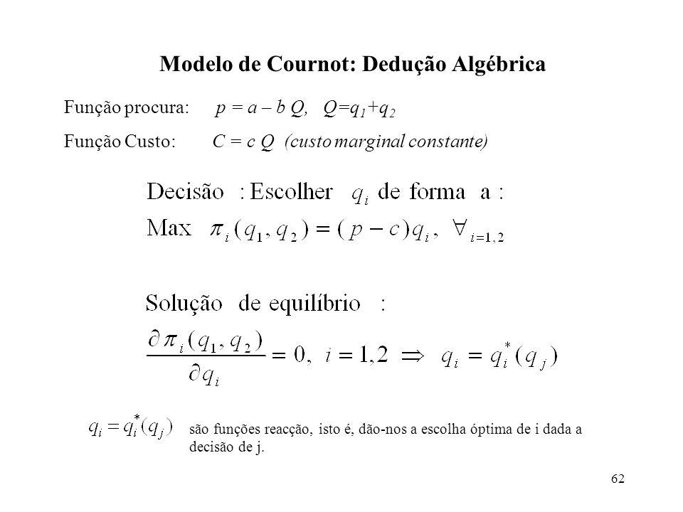 Modelo de Cournot: Dedução Algébrica