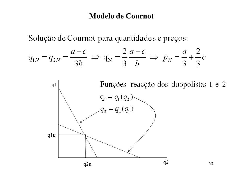 Modelo de Cournot q1 q1n q2 q2n