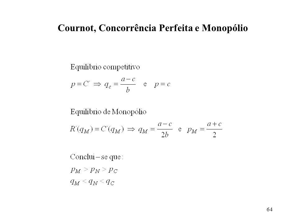 Cournot, Concorrência Perfeita e Monopólio