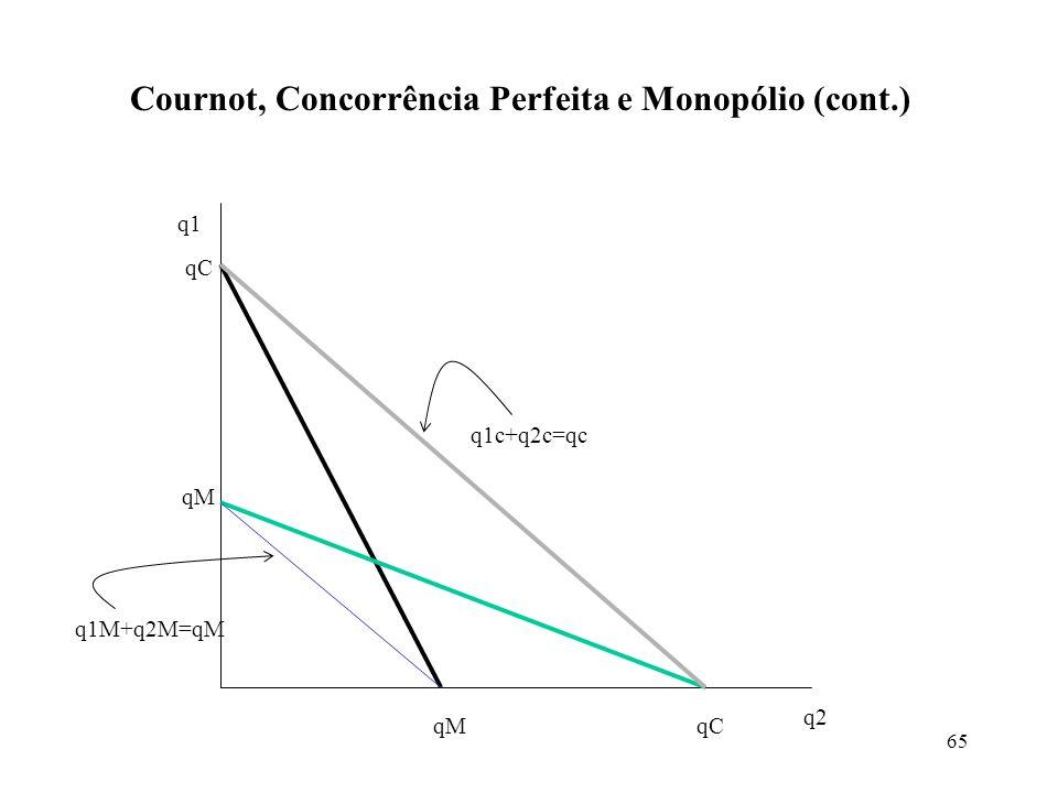 Cournot, Concorrência Perfeita e Monopólio (cont.)