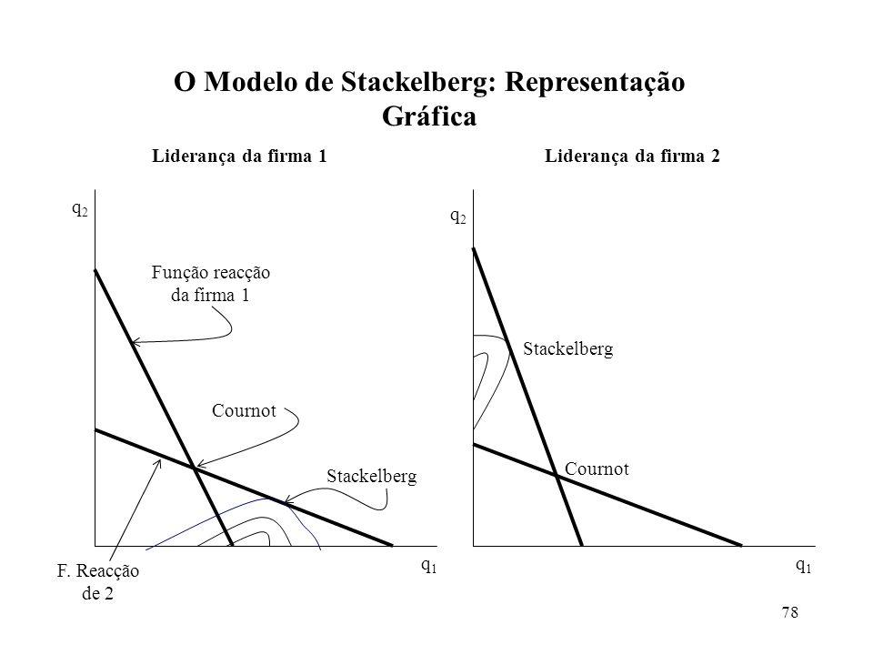 O Modelo de Stackelberg: Representação Gráfica
