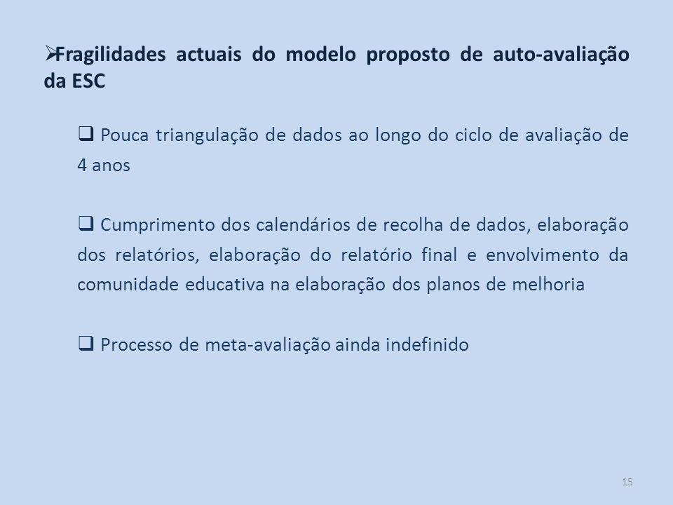 Fragilidades actuais do modelo proposto de auto-avaliação da ESC