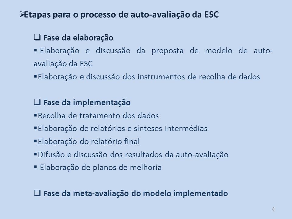 Etapas para o processo de auto-avaliação da ESC