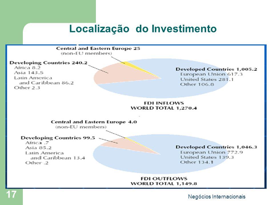 Localização do Investimento