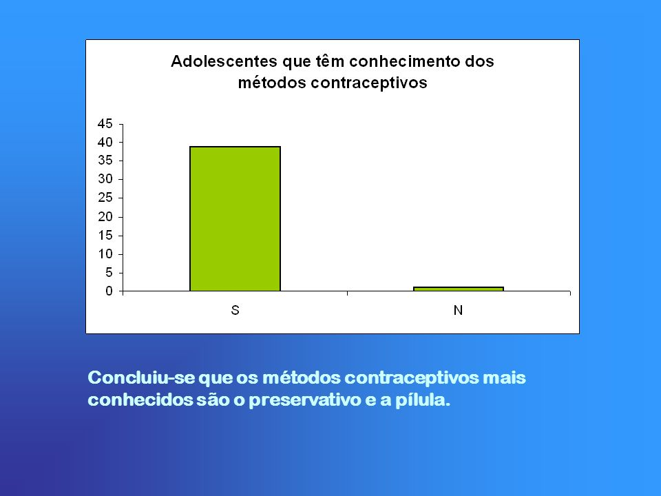 Concluiu-se que os métodos contraceptivos mais conhecidos são o preservativo e a pílula.