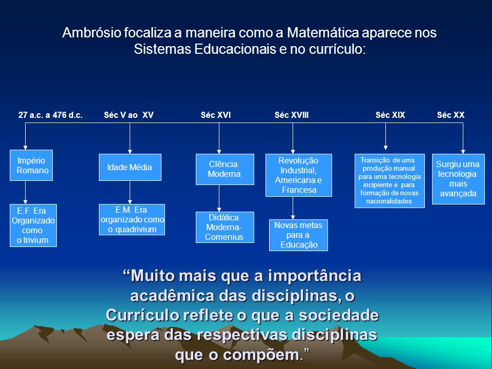 Ambrósio focaliza a maneira como a Matemática aparece nos Sistemas Educacionais e no currículo: