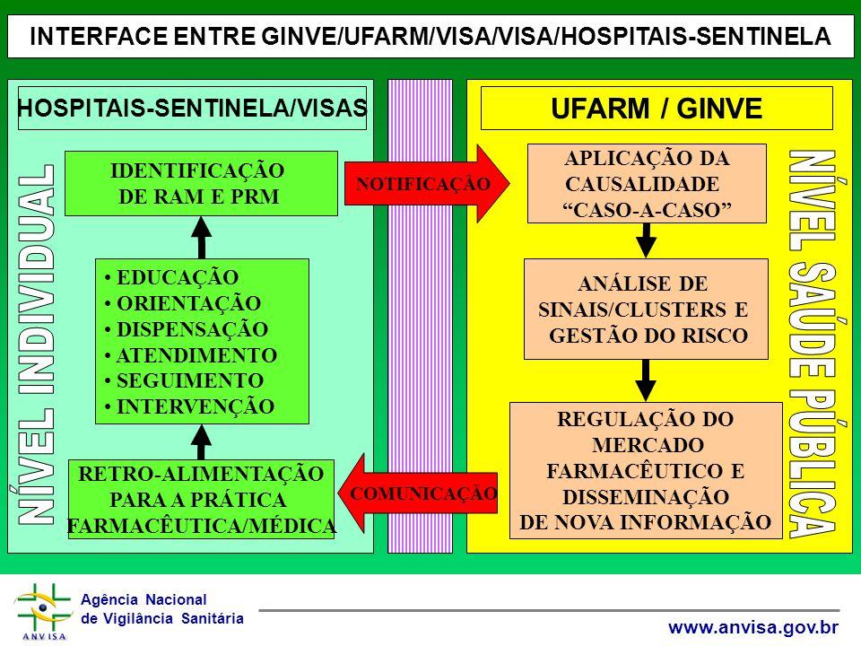 INTERFACE ENTRE GINVE/UFARM/VISA/VISA/HOSPITAIS-SENTINELA