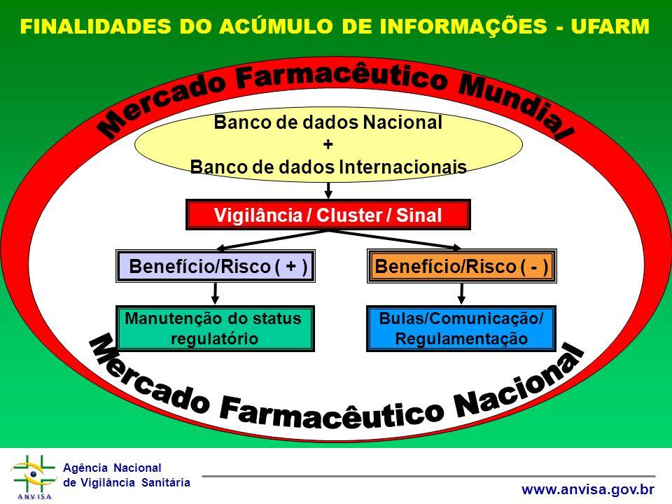 Mercado Farmacêutico Mundial