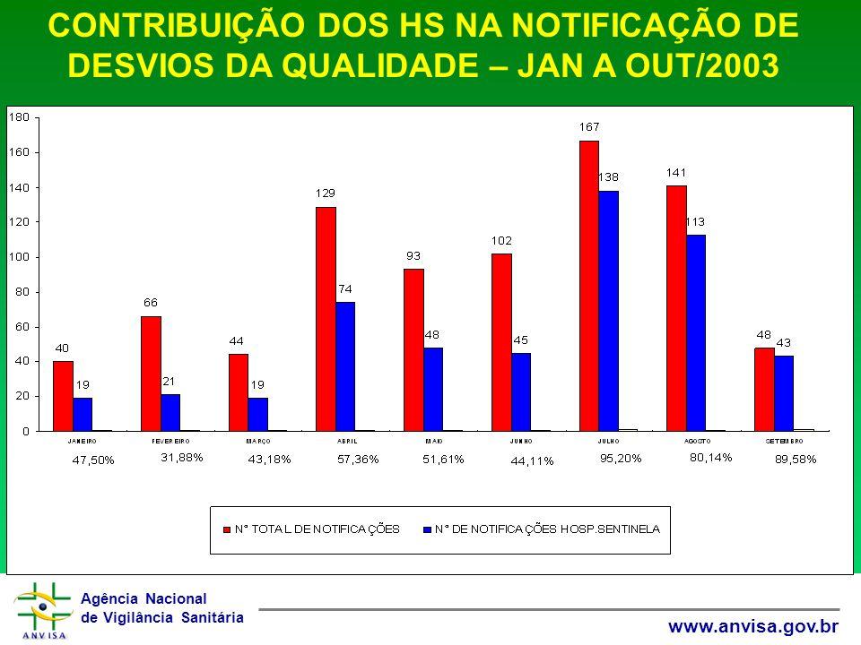 CONTRIBUIÇÃO DOS HS NA NOTIFICAÇÃO DE DESVIOS DA QUALIDADE – JAN A OUT/2003