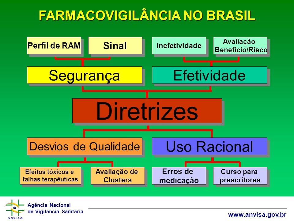 FARMACOVIGILÂNCIA NO BRASIL
