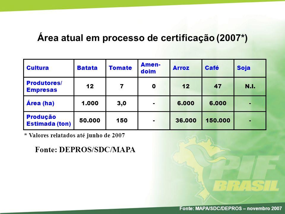 Área atual em processo de certificação (2007*)