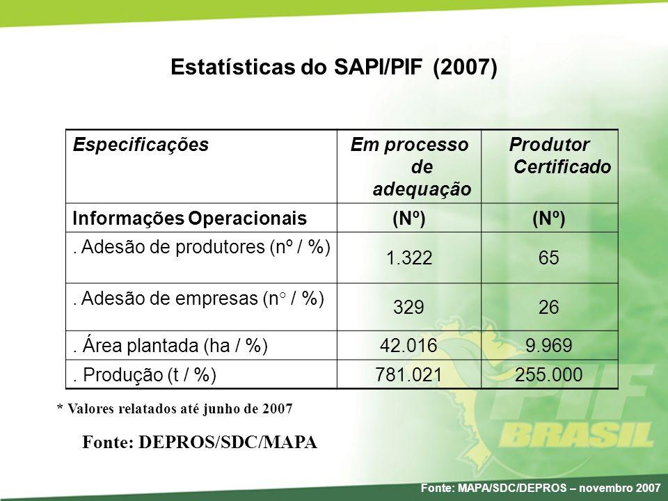 Estatísticas do SAPI/PIF (2007) Em processo de adequação