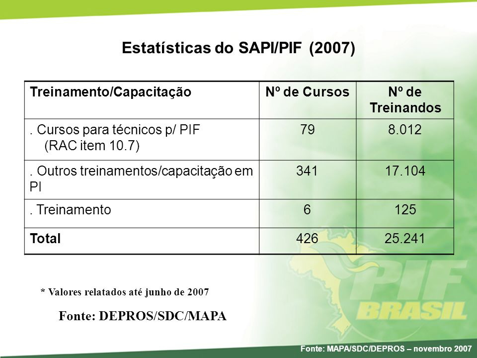 Estatísticas do SAPI/PIF (2007)