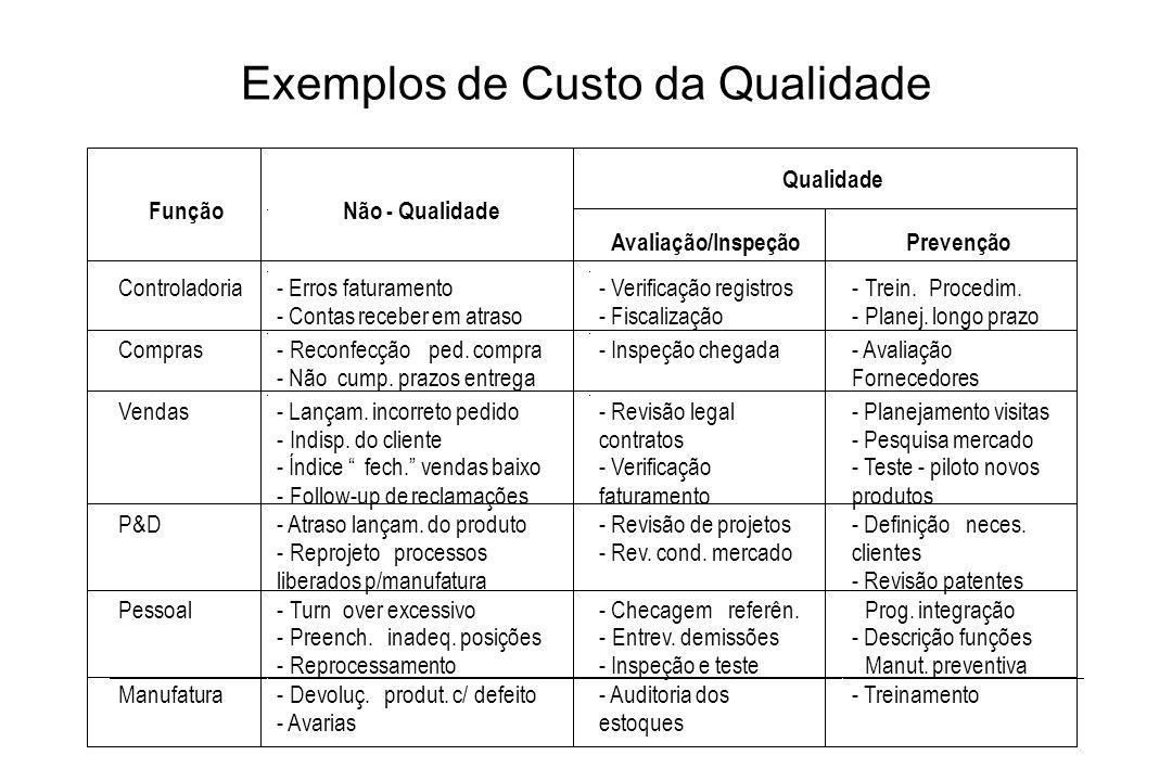Exemplos de Custo da Qualidade