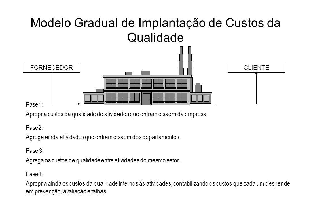 Modelo Gradual de Implantação de Custos da Qualidade