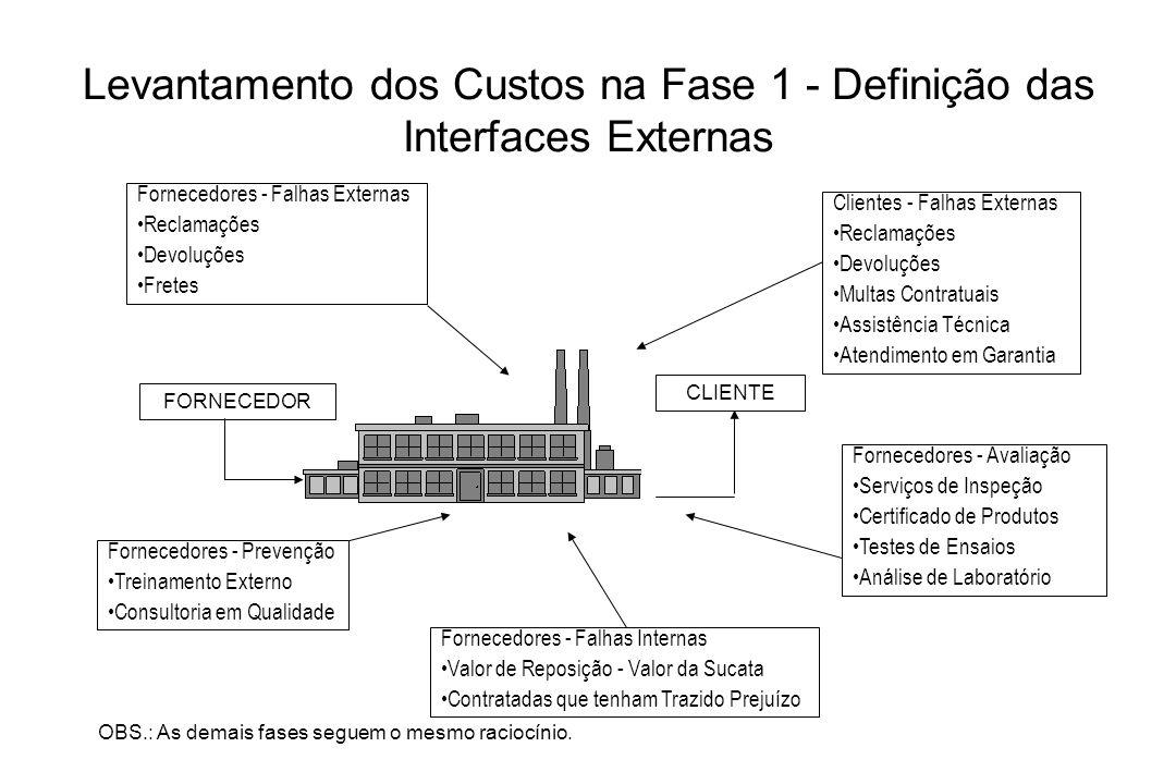 Levantamento dos Custos na Fase 1 - Definição das Interfaces Externas
