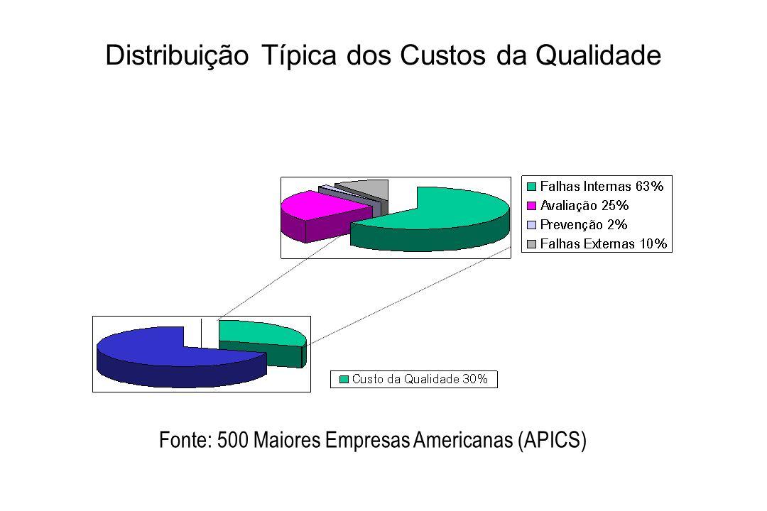 Distribuição Típica dos Custos da Qualidade