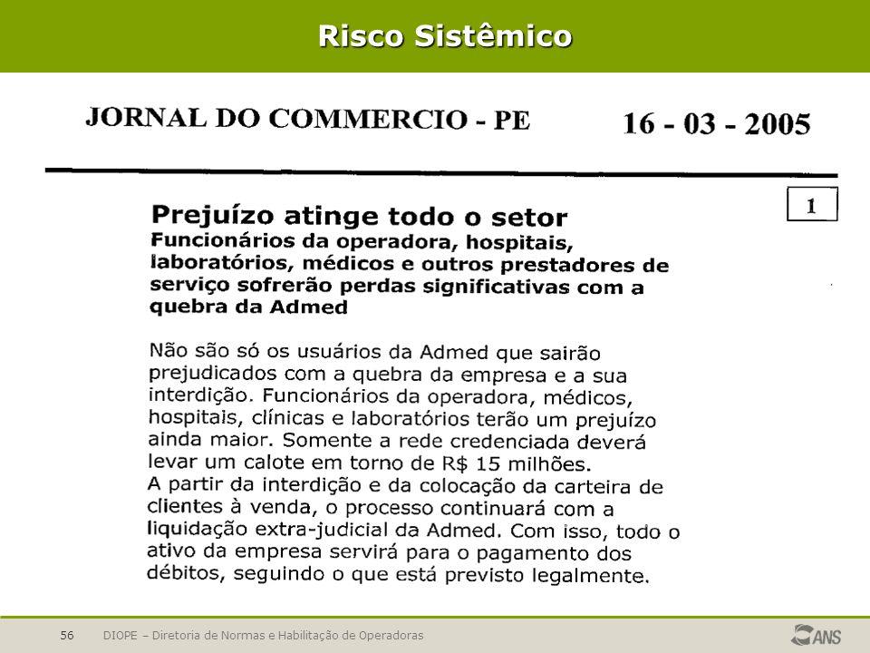 Risco Sistêmico DIOPE – Diretoria de Normas e Habilitação de Operadoras